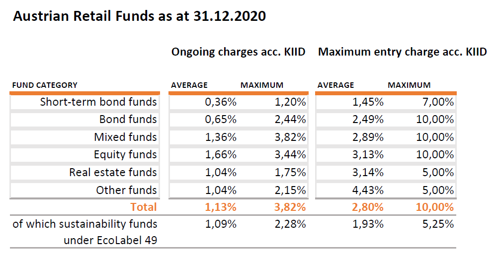 Table about fund fees of Austrian Retail Funds by Investment Strategies (An accessible version can be found in the PDF version (in German only))