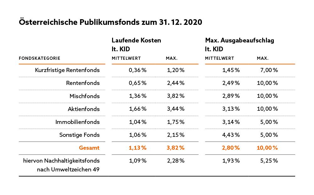 Tabelle zu Fondsgebühren von österreichischen Publikumsfonds. (Die Barrierefreie Version ist im PDF Format zu finden)